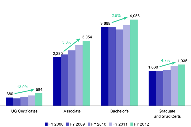 degrees awarded chart