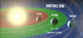 Habitable zone around a star