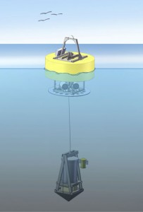 Artist's rendering of the Environmental Sample Processor (ESP), suspended from the flotation buoy during a free-drifting deployment for plankton sampling (Credit: MBARI, Moss Landing, CA).