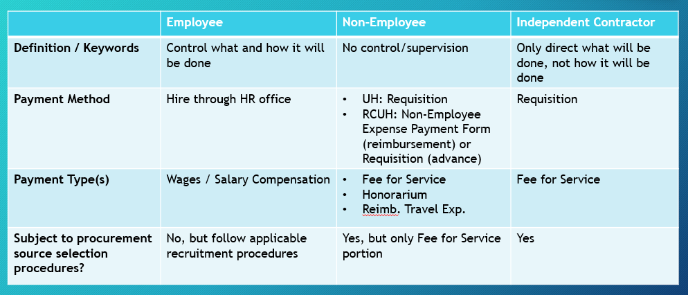 NON-EMPLOYEE PAYMENTS | UNIVERSITY OF HAWAII