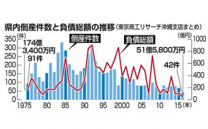Graph of economic ebbs in Okinawa